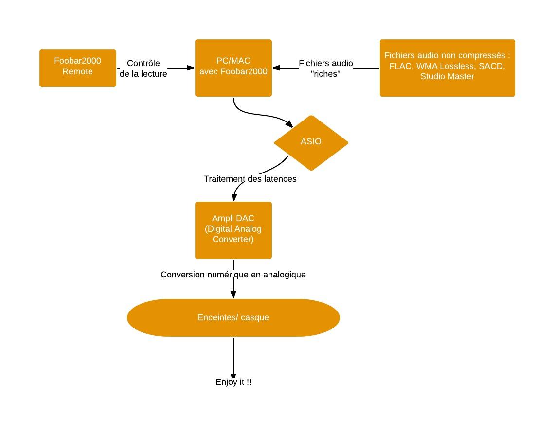 Installation Audio - Système HIFI