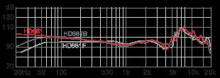 Le HD681 par rapport à ces 2 déclinaisons.